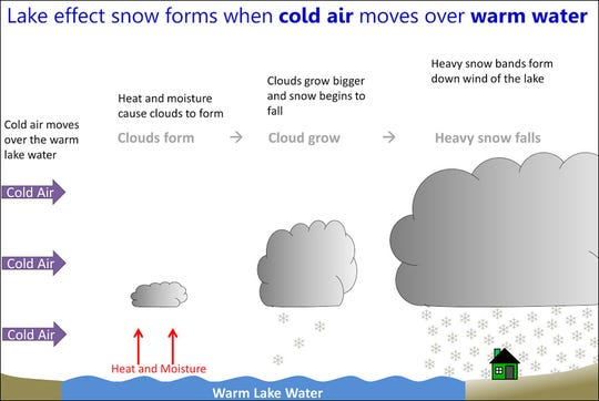 Lake effect snow falls when colder air moves over relatively warmer water. While lake effect snow occurs in Milwaukee, it is more common in other areas of the Great Lakes.