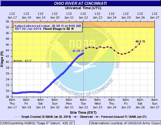 Ohio River at Cincinnati forecast Jan. 22.