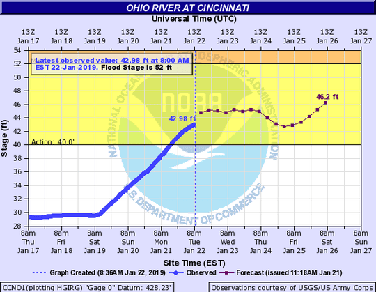 Ohio River at Cincinnati forecast Jan. 22.