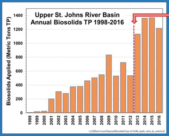 Data shows spike in biosolid use in the St. Johns River watershed after it's banned in the Lake Okeechobee, St. Lucie River and Caloosahatchee River basins.