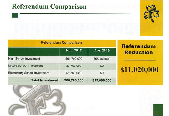 Freedom's latest referendum asks for $55.7 million, which is $11 million less than the total sought in November 2017.