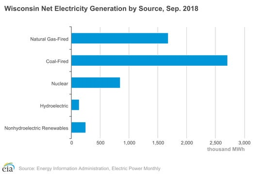 Wisconsin electricity generation by source.