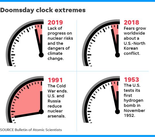 012419-Doomsday-clock
