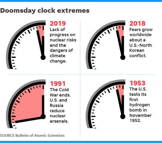012419-Doomsday-clock