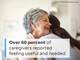 More than half of the caregivers surveyed reported feeling useful and needed.