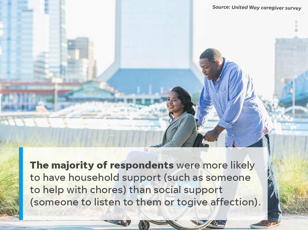 Here's how social support differed from household support for caregivers surveyed