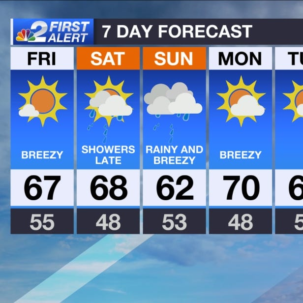 SWFL Forecast: Drier, cooler Friday as rain looms this weekend