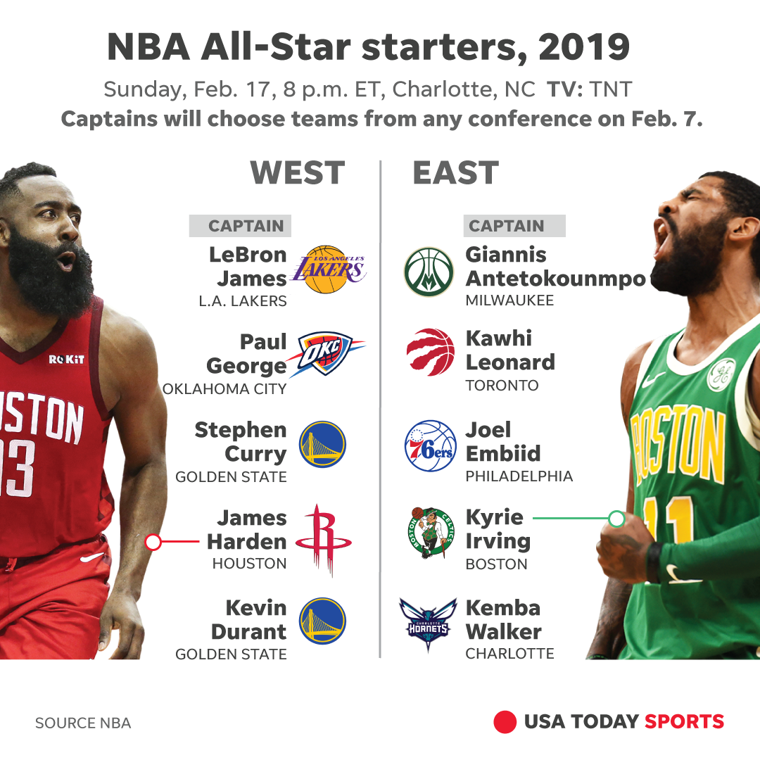 Nba Celebrity All Star Game 2019 Rosters Start Time Tv: NBA All-Star Game: LeBron James, Giannis Antetokounmpo