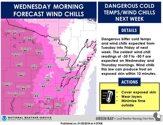 The National Weather Service in Green Bay predicts temperatures dropping past minus 40 by Wednesday.