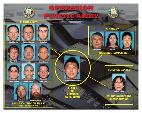 Diagram of Operation Plastic Army released by the  Monmouth County Prosecutor's Office.