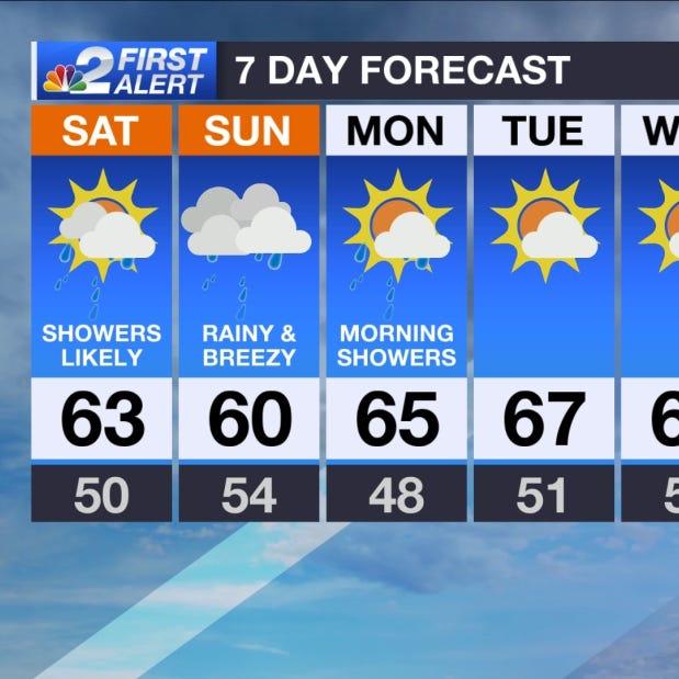 SWFL Forecast: Rainy, cool and gloomy weekend
