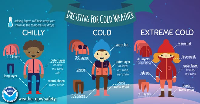 Tips for dressing for cold weather.