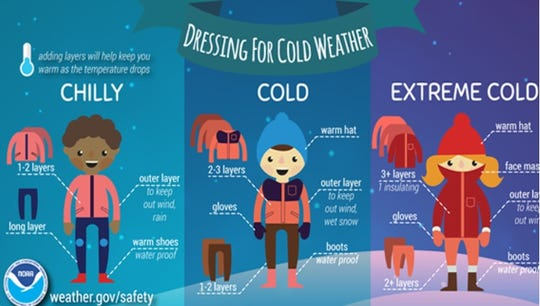 National Weather Service offers suggestions for dressing for cold weather.
