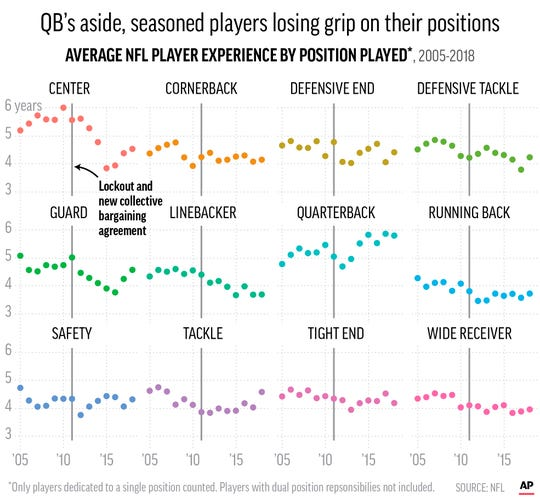 This chart shows average years of NFL player experience by their positions.