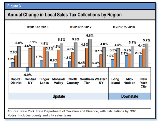 Here's a look at sales-tax revenue by region of New York from 2015 through 2018.