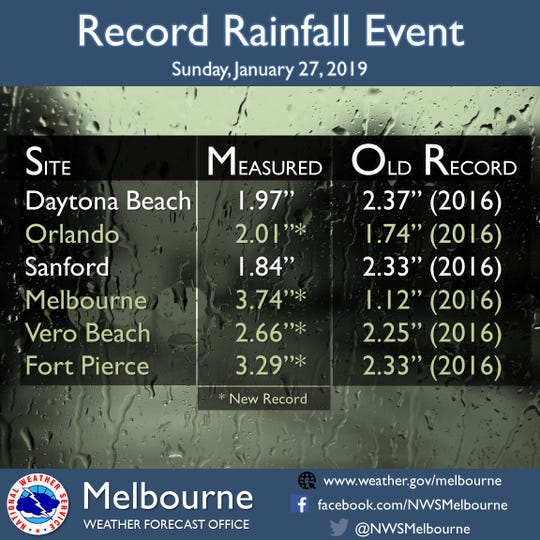 Record rainfall fell in Florida Jan. 27, 2019