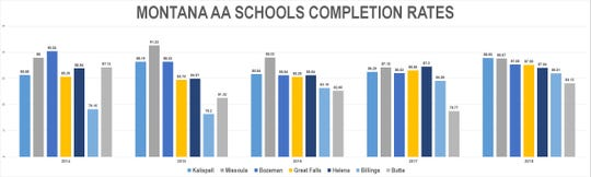 AA schools completion rates