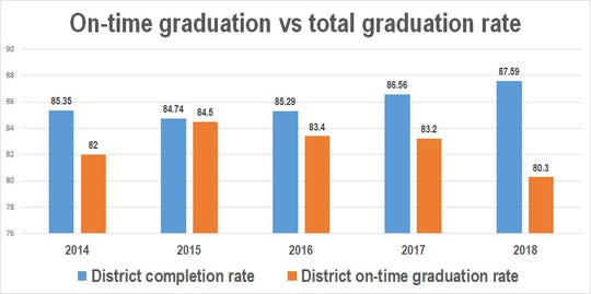 Total graduation rates