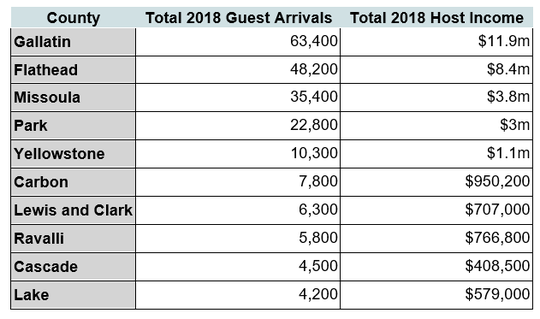 Here is an overview of 2018 guest arrivals and total host income, broken down by the top counties for guest arrivals, based on Airbnb booking data.
