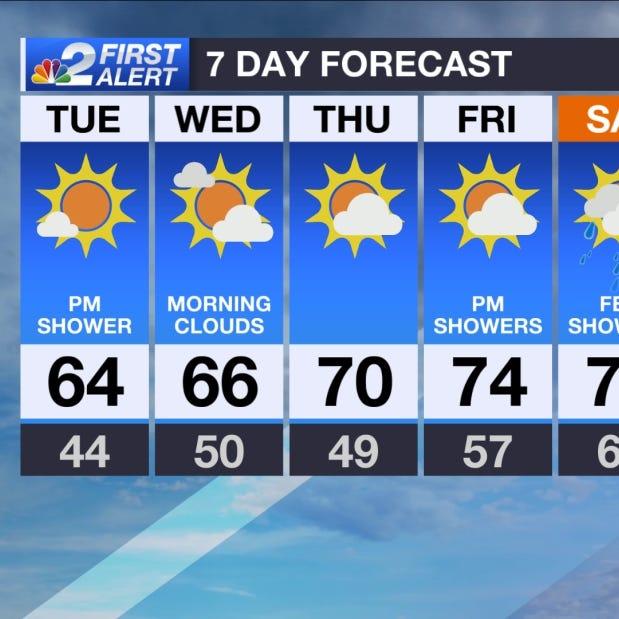 SWFL Forecast: Chilly morning, but plenty of sunshine