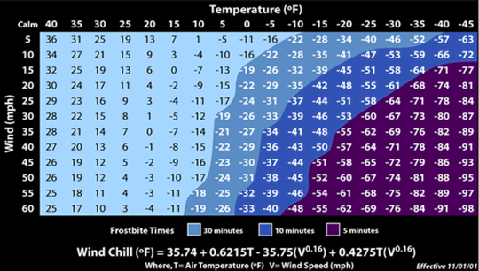 The National Weather Service's Wind Chill Chart shows how quickly it becomes dangerous to be outside in cold temperatures.