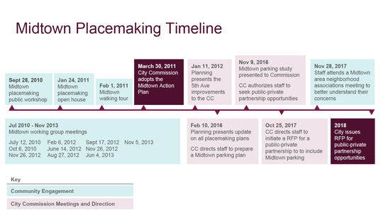 Midtown Placemaking Timeline