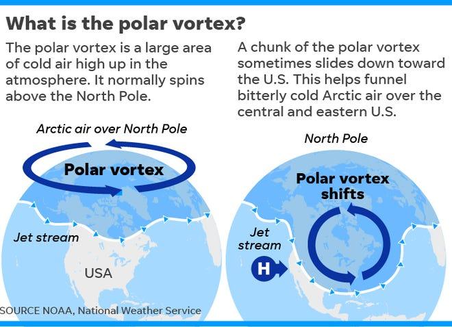 012919-polar-vortex