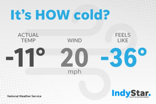 How cold is it? Really, really cold. Wind chills in Indianapolis on Jan. 30, 2019, dropped below minus 35.
