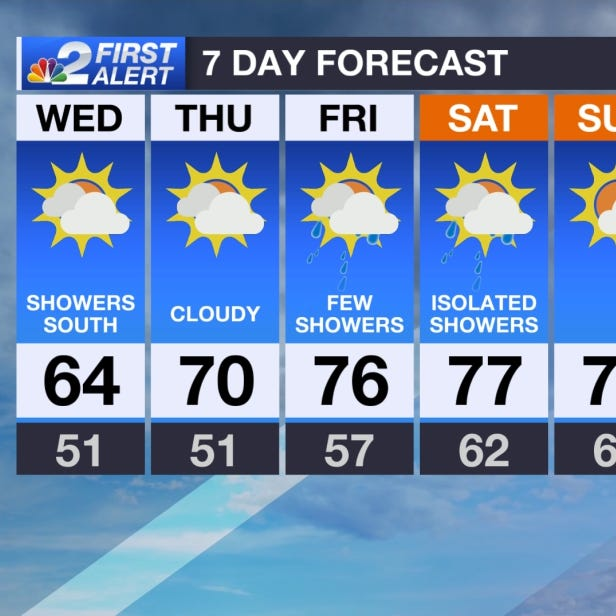 SWFL Forecast: Another cooler and cloudy day on tap