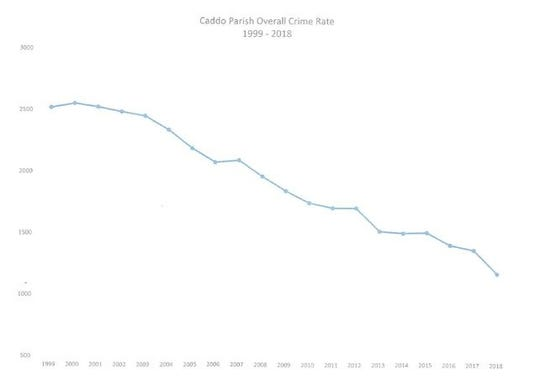 Chart shows decrease of overall crime rate from 1999-2018.