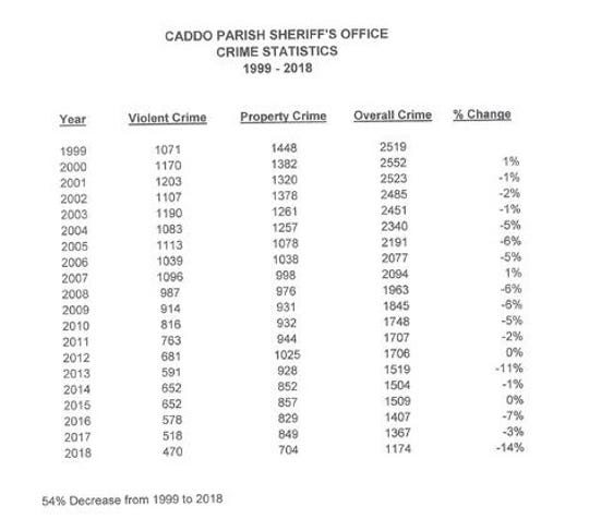 Caddo Parish Sheriff's Office Crime Statistics 1999-2018