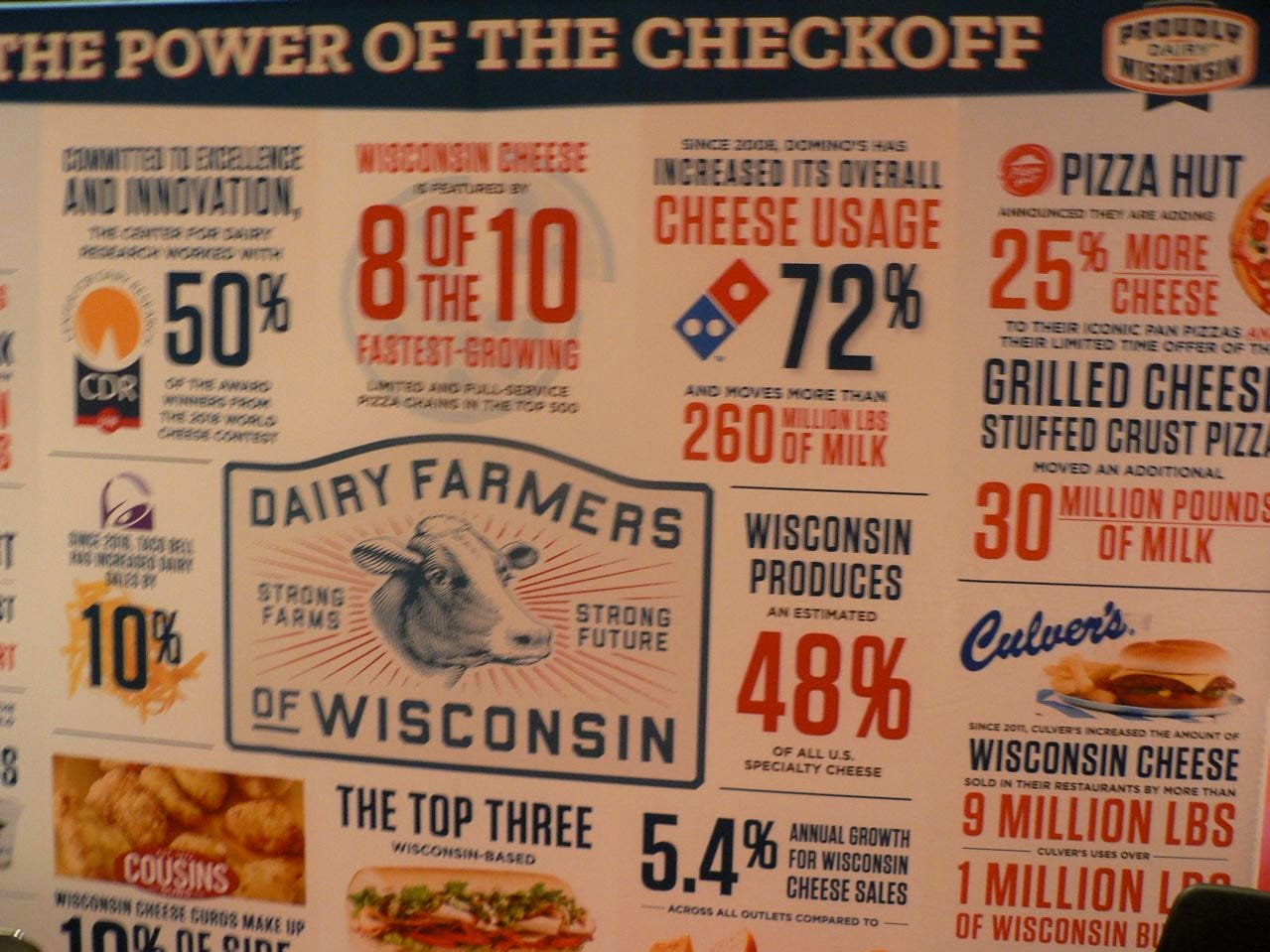 The Dairy Farmers of Wisconsin (formerly WMMB) promoted their new name.