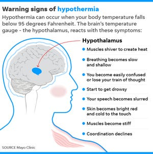 Watch out for hypothermia, a condition when the body can't generate enough heat to protect against extreme cold.