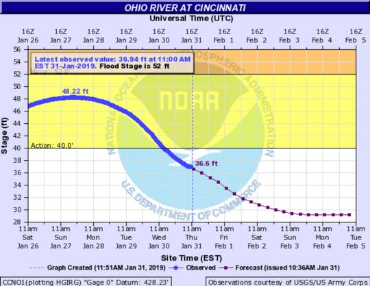 The waters of the Ohio River are dropping.