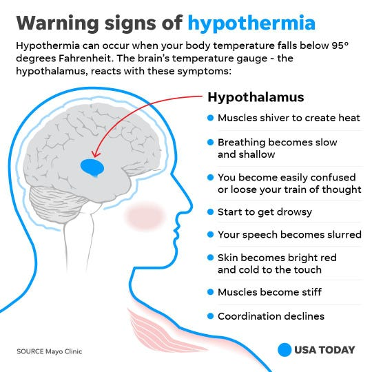 Know the warning signs of hypothermia