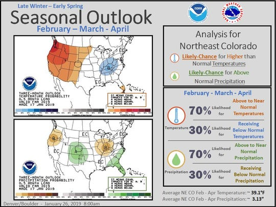 National Weather Service outlook February through April