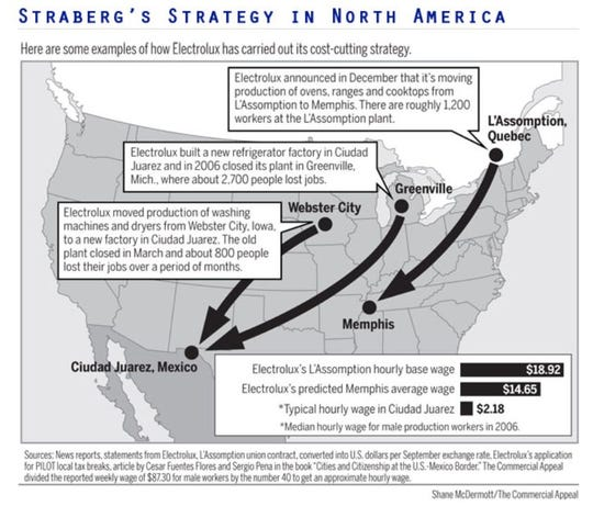 This 2011 graphic lays out Electrolux's pattern of cost-cutting moves in North America.
