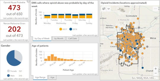 Between January 2017 and June 2018, first responders responded to 473 calls in Tempe where opioid abuse was suspected.