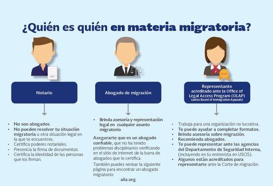La ley de inmigración es complicada y cambia rápidamente.