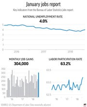 Graphic shows the national unemployment rate, job gains and the labor participation rate from the current jobs report