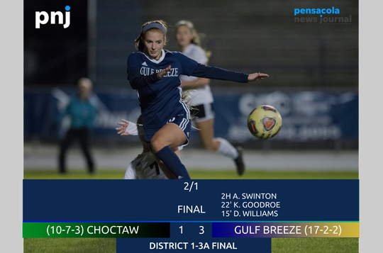 Gulf Breeze defeats Choctaw 3-1 to claim District 1-3A championship on Feb. 1, 2019.