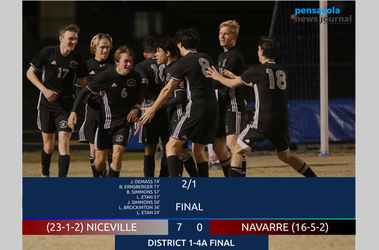 Niceville defeated Navarre 7-0 to win the District 1-4A title on Feb. 1, 2019.