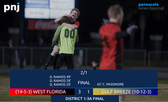 West Florida defeated Gulf Breeze 3-1 to claim the District 1-3A title on Feb. 1, 2019.