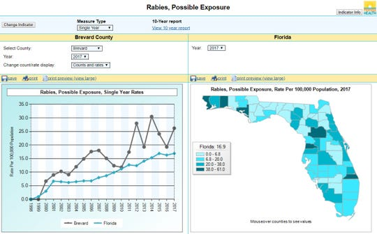 Possible exposures to rabies continued to increase in in Florida over in recent decades, nearly doubling from 1,618 in 2008 to 3,478 in 2017.  The number of rabid animals identified has generally decreased over the past decade, but may be on the rise.