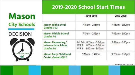 Mason City Schools will change school start times for the 2019-2020 school year.
