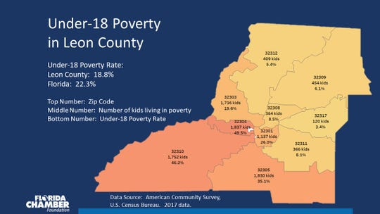 Leon County ranks 14th out of 67 counties in Florida for children living in poverty. At 18.8 percent, Leon County's poverty rate among children is higher than the state's 22.3 percent.