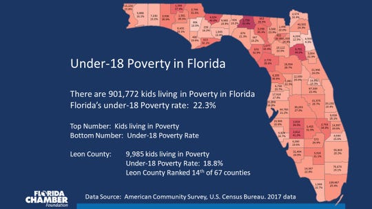 Leon County ranks 14th out of 67 counties in Florida for children living in poverty.