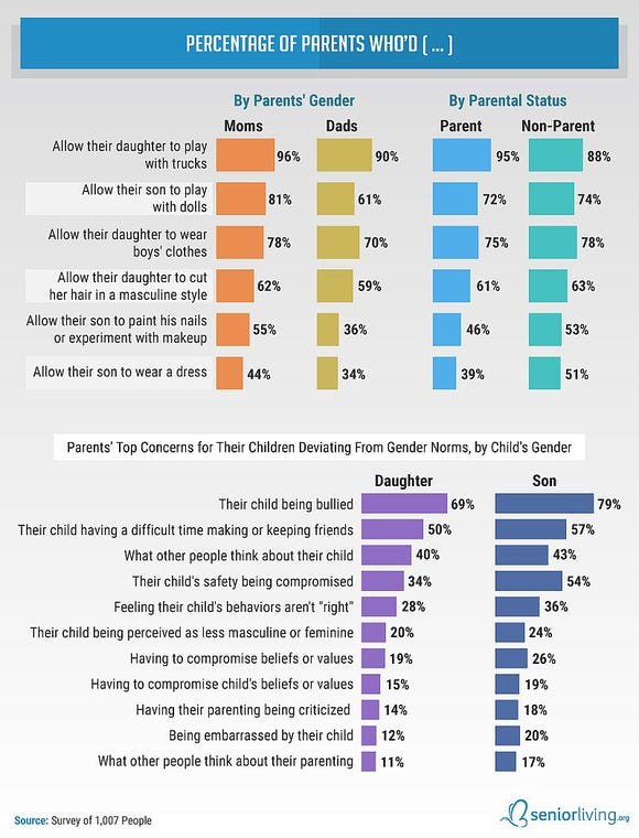 Graphic on Parents' Top Concerns for their Children Deviating from Gender Norms by Child's Gender.