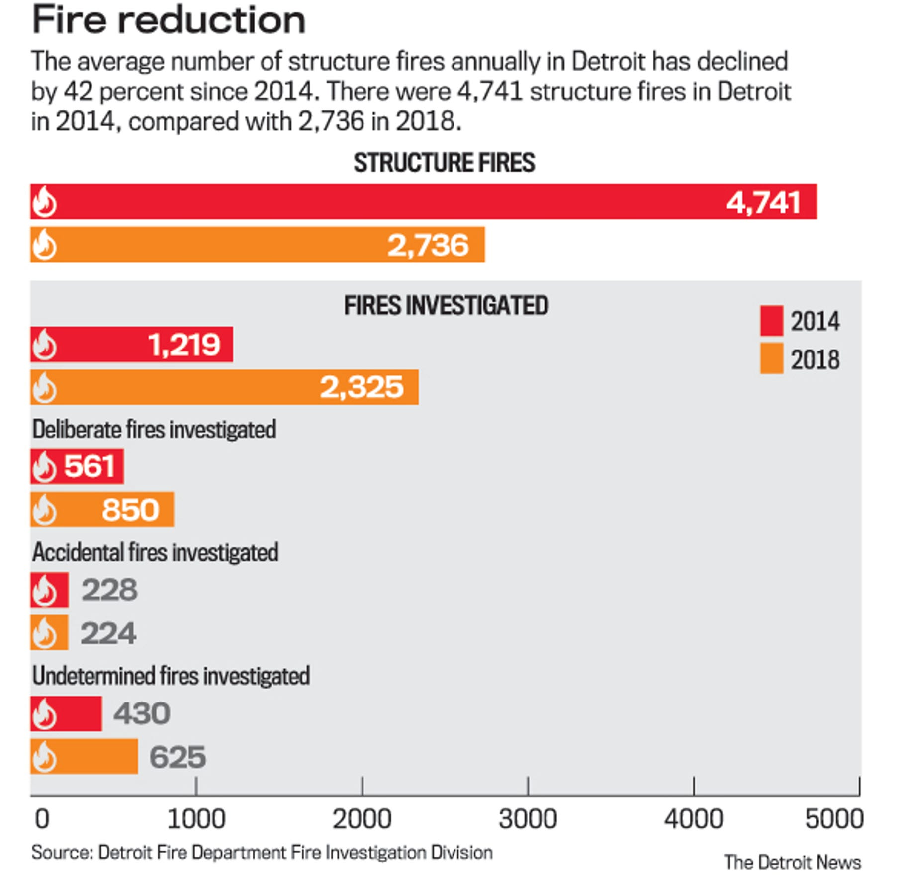 Detroit Fire Department data