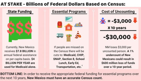 An accurate census count is critical for federal funding in New Mexico